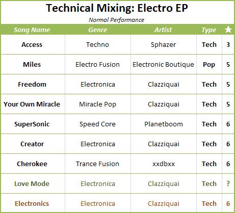 Electro EP Songlist