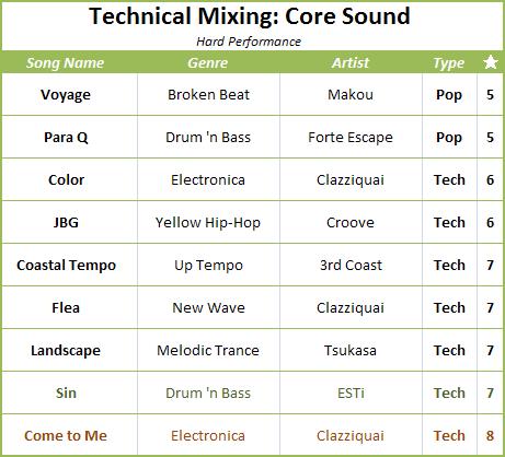 Core Sound Songlist