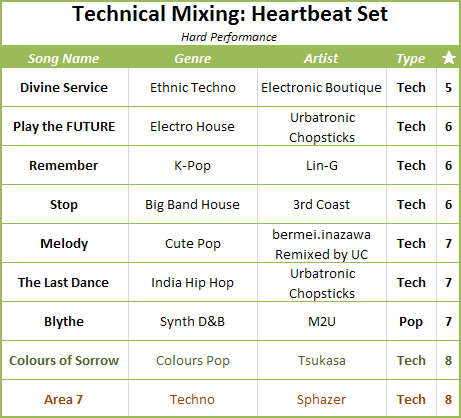 Heartbeat Set Songlist