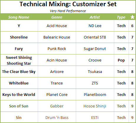 Customizer Set Songlist