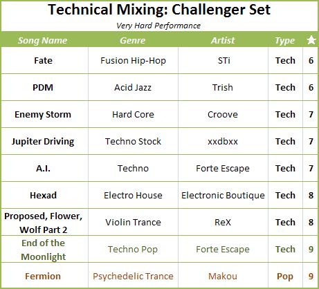 Challenger Set Songlist